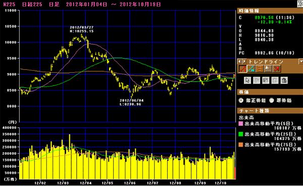 グラフ1 日経平均株価:日次