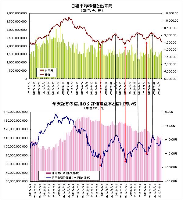 グラフ2 信用取引評価損益率と日経平均株価