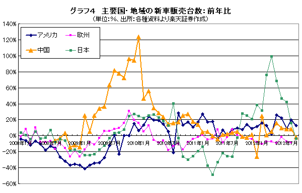 グラフ4 主要国・地域の新車販売台数:前年比