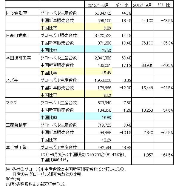 表2 日本の自動車メーカーの中国比率