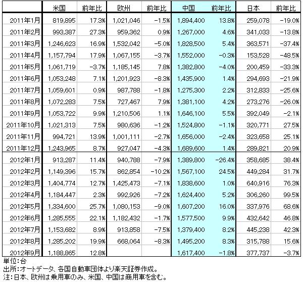 表3 主要国・地域の新車販売台数
