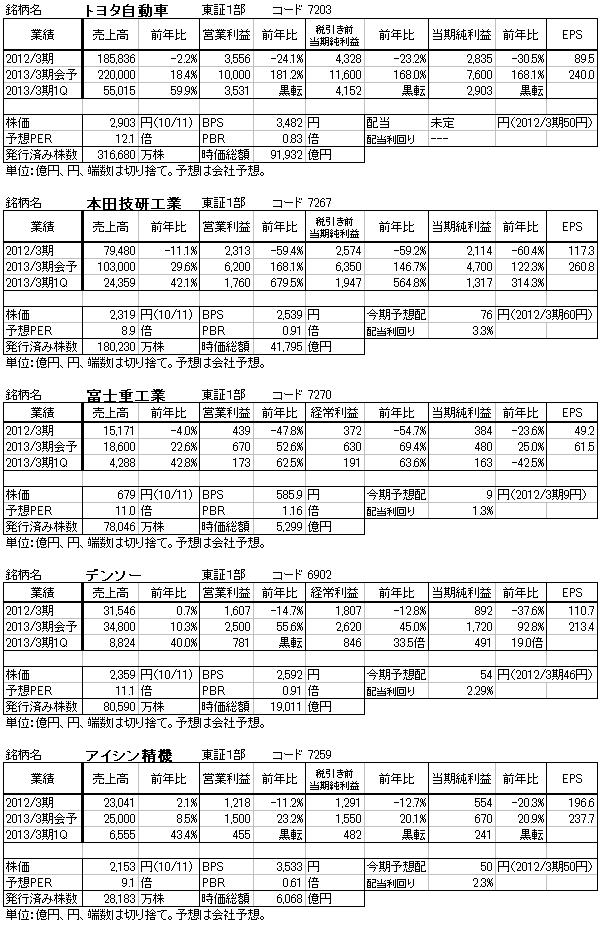 表4 銘柄データ