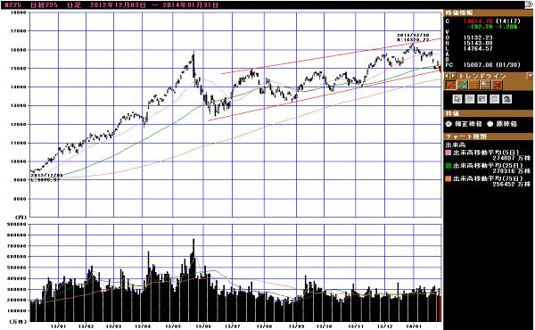 グラフ1 日経平均株価:日足