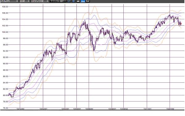 グラフ3 ドル円レート:日足
