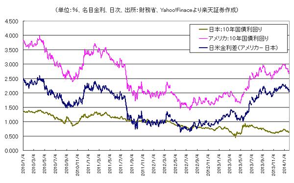 グラフ4 日米金利差