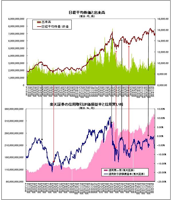 グラフ5 信用取引評価損益率と日経平均株価