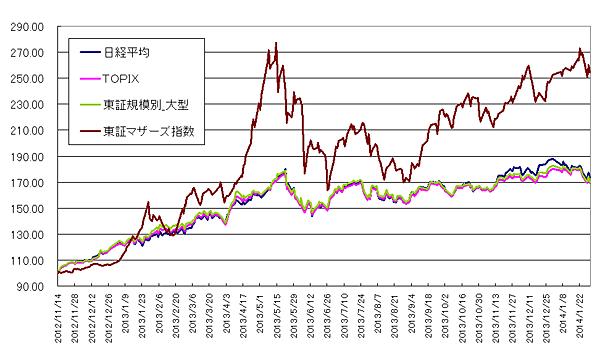 グラフ6 東証各指数(2014年1月30日まで)を2012年11月14日を起点(=100)として指数化