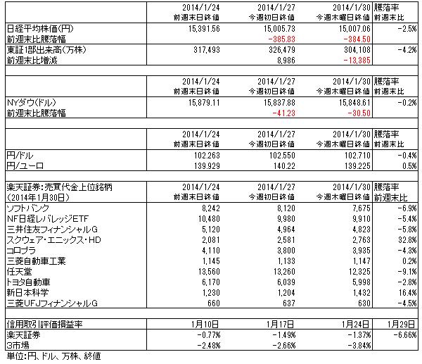 表1 楽天証券投資WEEKLY