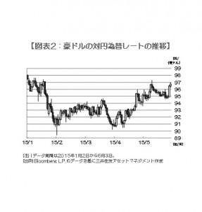 150604 図表2