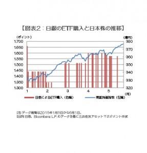 150603 図表2