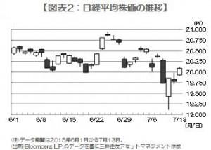 150714 図表2