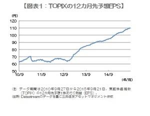 150929 図表1