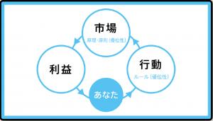 3つの要素青