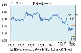 円0311