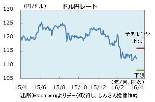 円0401