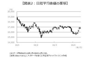 160418図表2