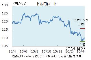 円0422
