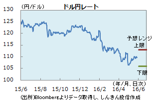 円0527