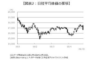160502図表2