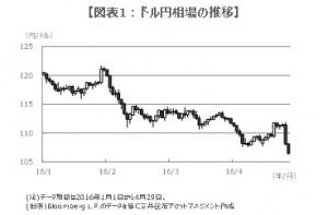 160502図表1