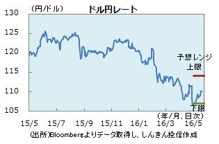 円0520