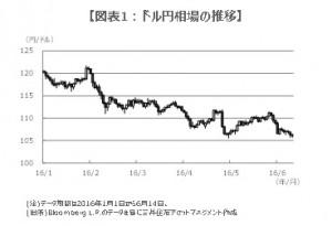 160615図表1