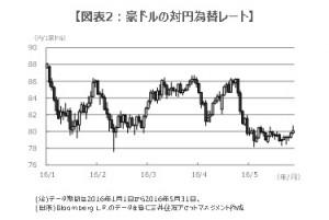 160601図表2