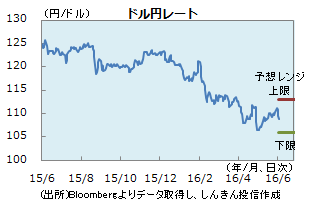 円0603