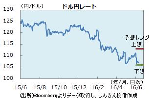円0610