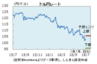 円0701