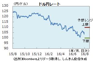 円0729