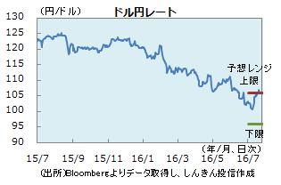 円0722