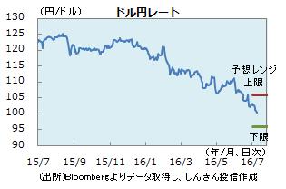 円0708