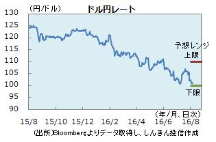 円0805