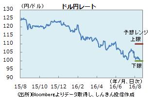 円0819