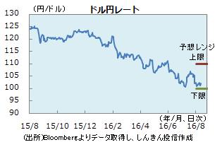 円0812