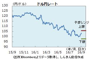 円0902