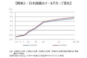 161006%e5%9b%b3%e8%a1%a82