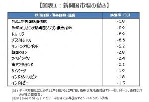 161208%e5%9b%b3%e8%a1%a81%e4%bf%ae%e6%ad%a3