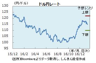 円0113