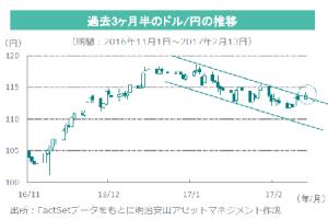 chart_20170214