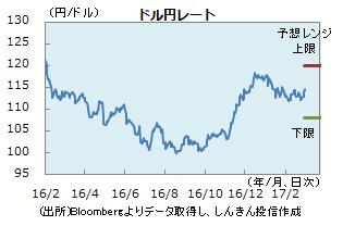 円0303