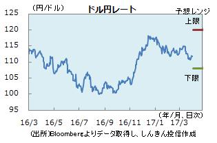 円0331