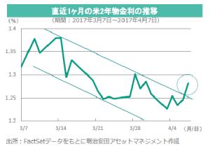20170410_chart