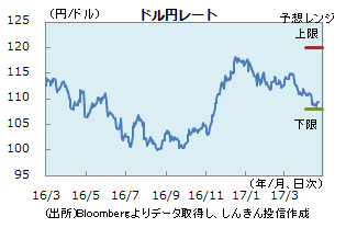 円0421