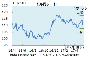 円0519