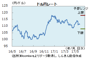 円0526