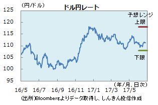 円0623