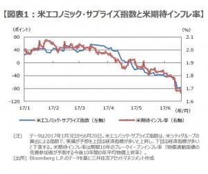 170621図表1