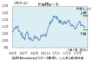 円0609